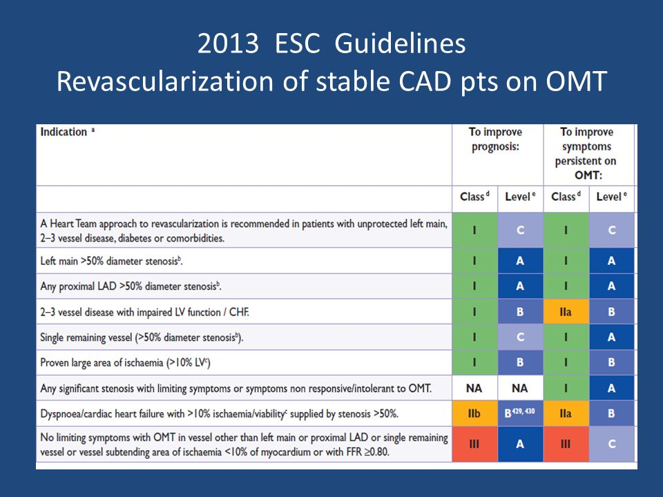 2013 ESC Guidelines Revascularization of stable CAD pts on OMT