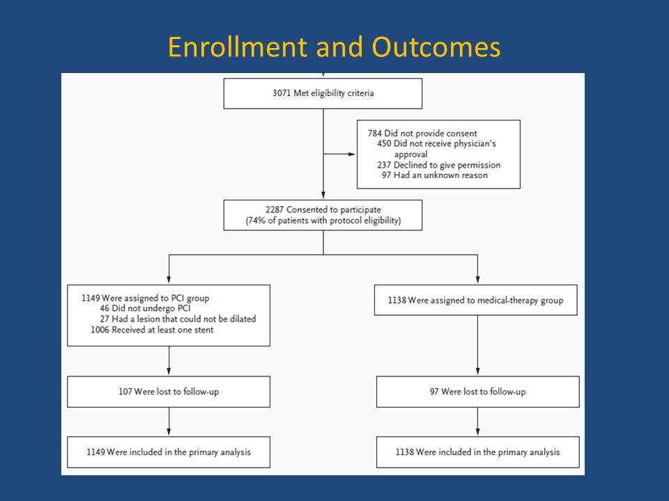 Enrollment and Outcomes