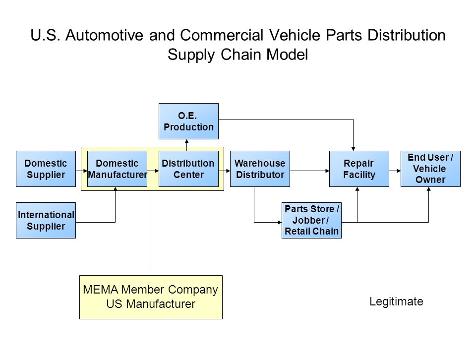 Counterfeit and Gray Market Flow Chart - ppt download