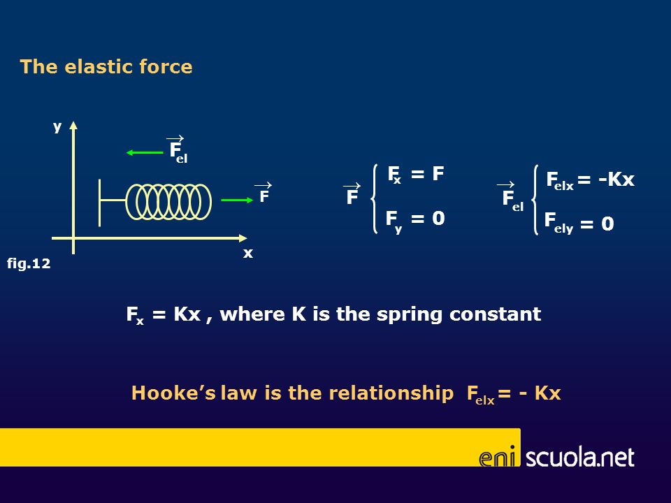 F = Kx , where K is the spring constant
