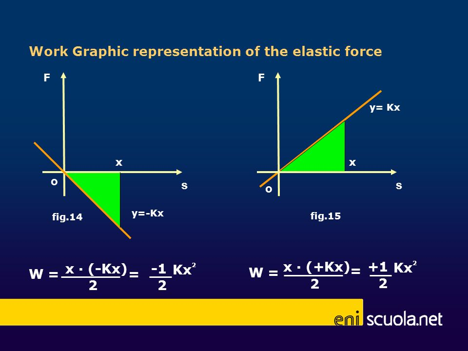Work Graphic representation of the elastic force