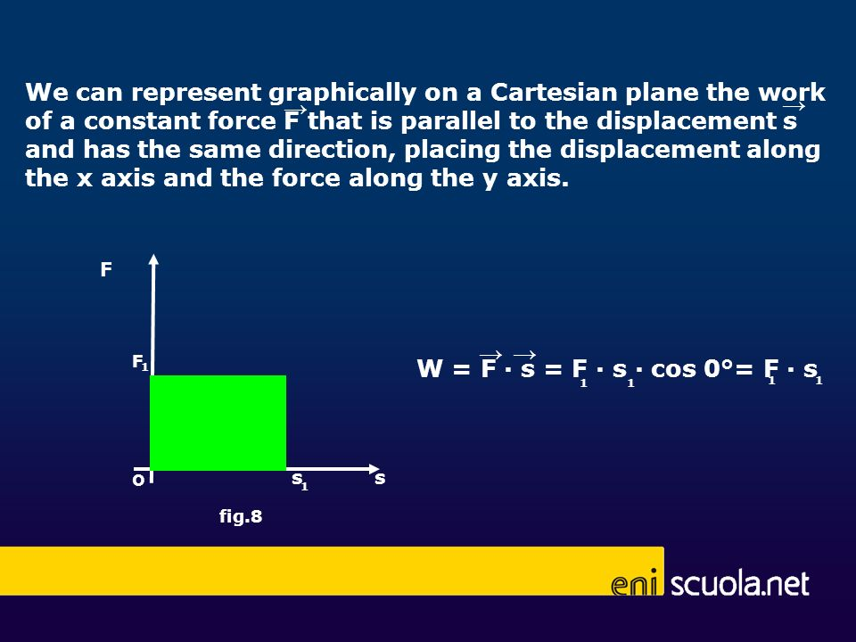 We can represent graphically on a Cartesian plane the work of a constant force F that is parallel to the displacement s and has the same direction, placing the displacement along the x axis and the force along the y axis.