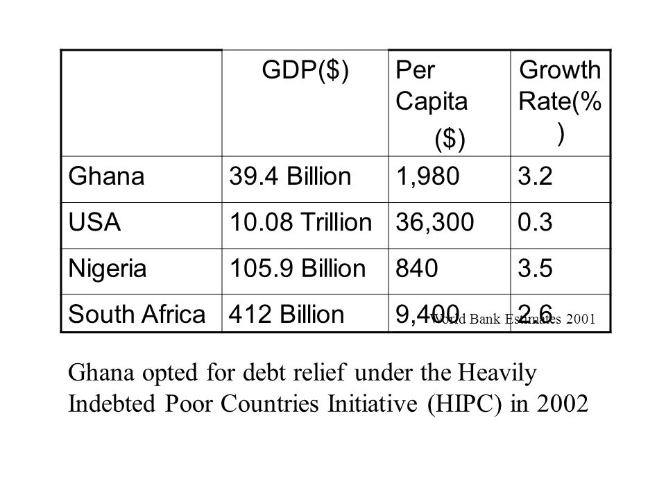 GDP($) Per Capita ($) Growth Rate(%) Ghana 39.4 Billion 1,980 3.2 USA