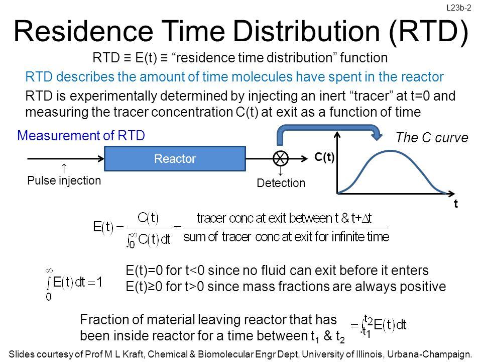 Residence time distribution data.