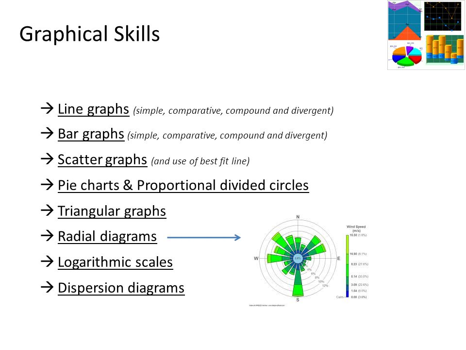 Graphical Skills Line graphs (simple, comparative, compound and divergent) Bar graphs (simple, comparative, compound and divergent)
