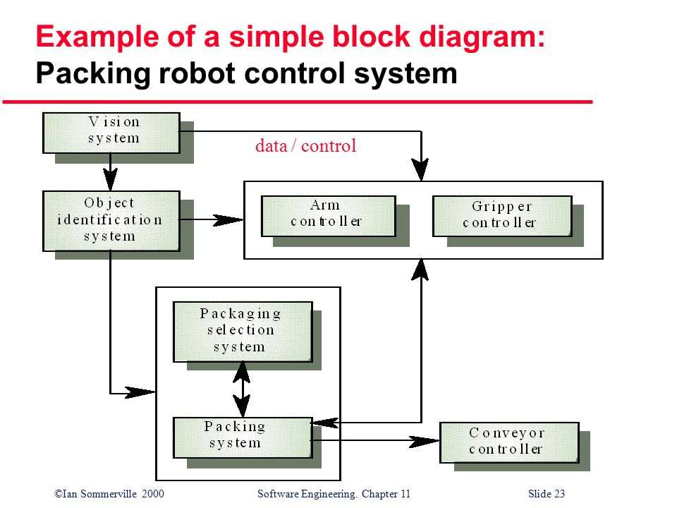 Software system block diagram product wiring diagrams chapter 11 architectural design ppt video online download rh slideplayer com control system block diagram software ccuart Choice Image