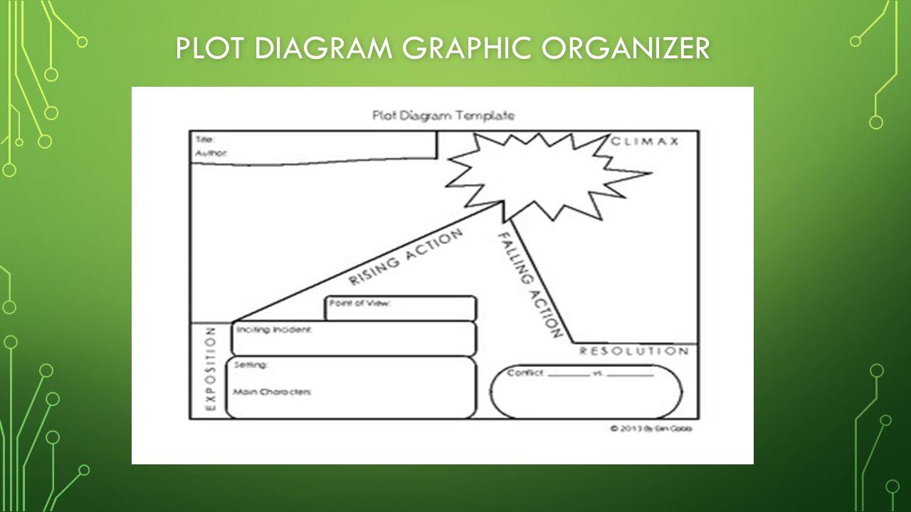 Plot development ppt video online download 4 plot diagram graphic organizer ccuart Choice Image