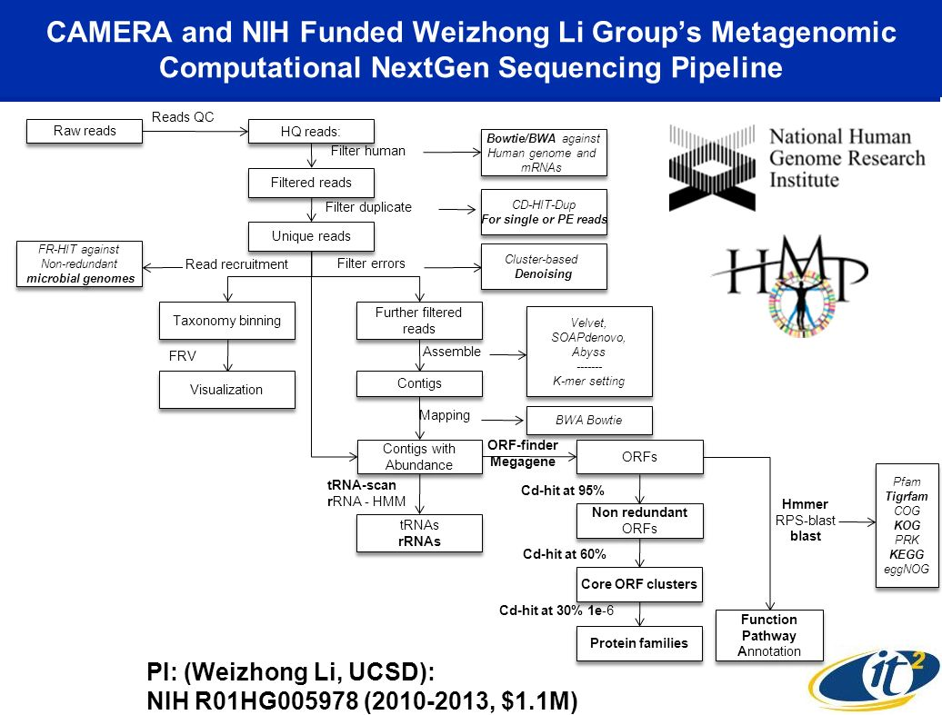 CAMERA and NIH Funded Weizhong Li Group's Metagenomic Computational NextGen Sequencing Pipeline