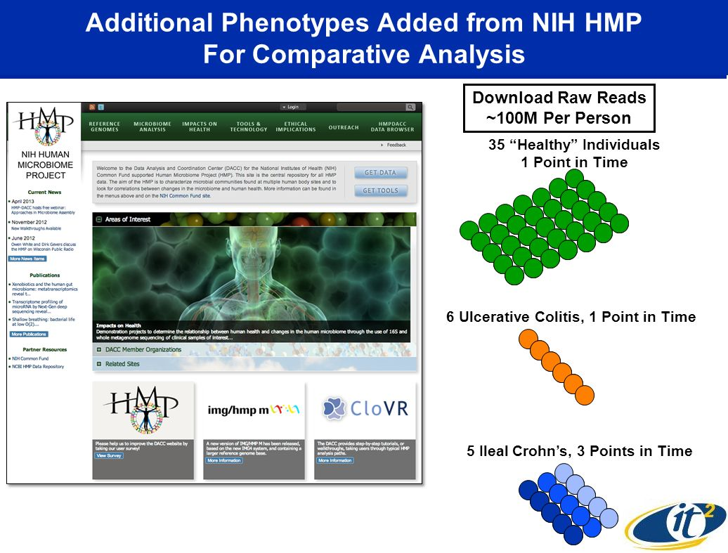 Additional Phenotypes Added from NIH HMP For Comparative Analysis