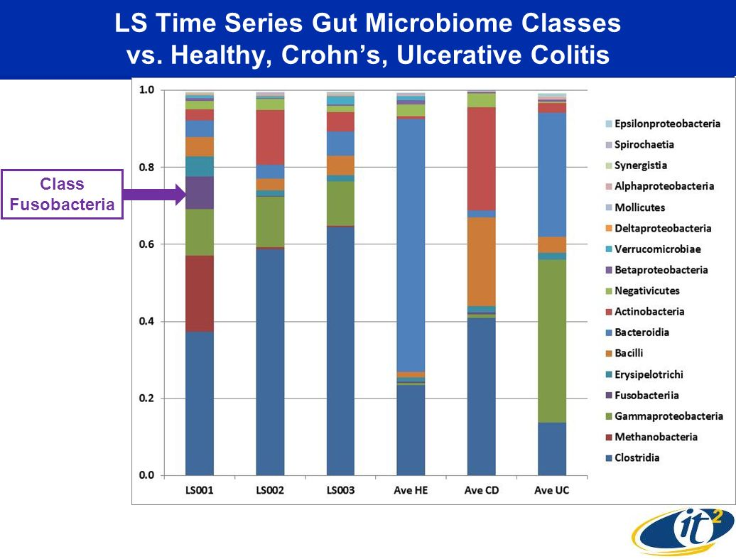 LS Time Series Gut Microbiome Classes vs
