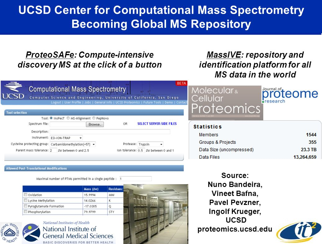 UCSD Center for Computational Mass Spectrometry Becoming Global MS Repository