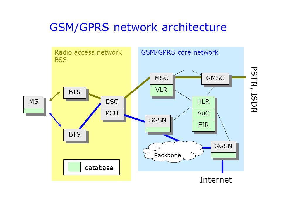 3G Technology and Concepts - ppt download