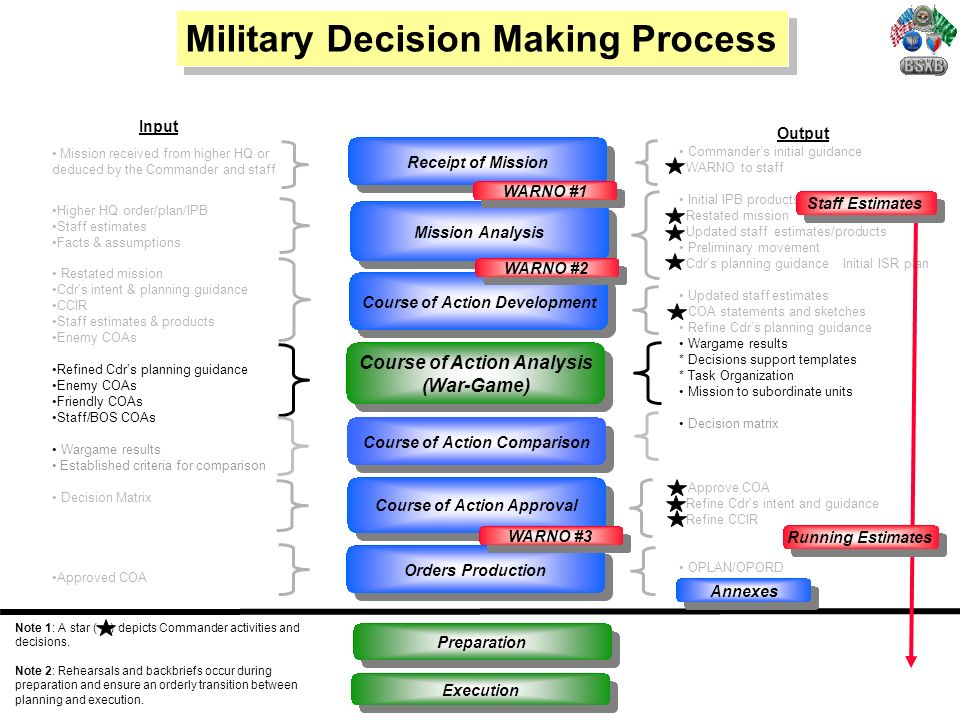 military decision making process vs appreciation Powerpoint slideshow about 'welcome to military decision making process (mdmp)' - aiko analyze intangible aspects of combat power by comparing friendly strengths vs enemy weaknesses (& vice versa), planners may deduce vulnerabilities of each force that can be exploited or need protection.