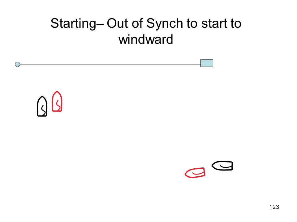 Starting– Out of Synch to start to windward