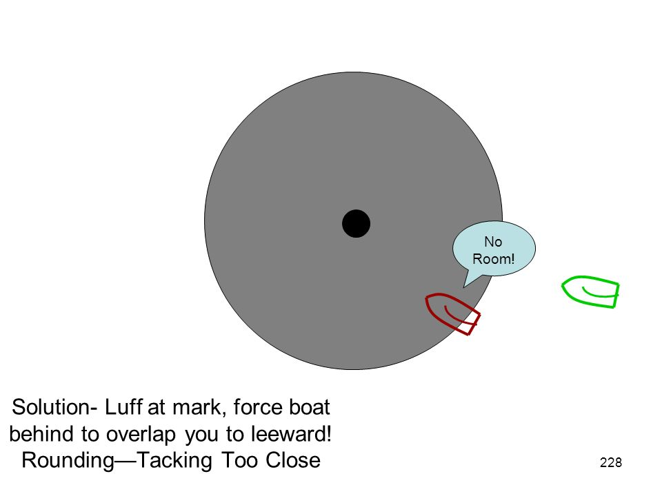 No Room. Solution- Luff at mark, force boat behind to overlap you to leeward.