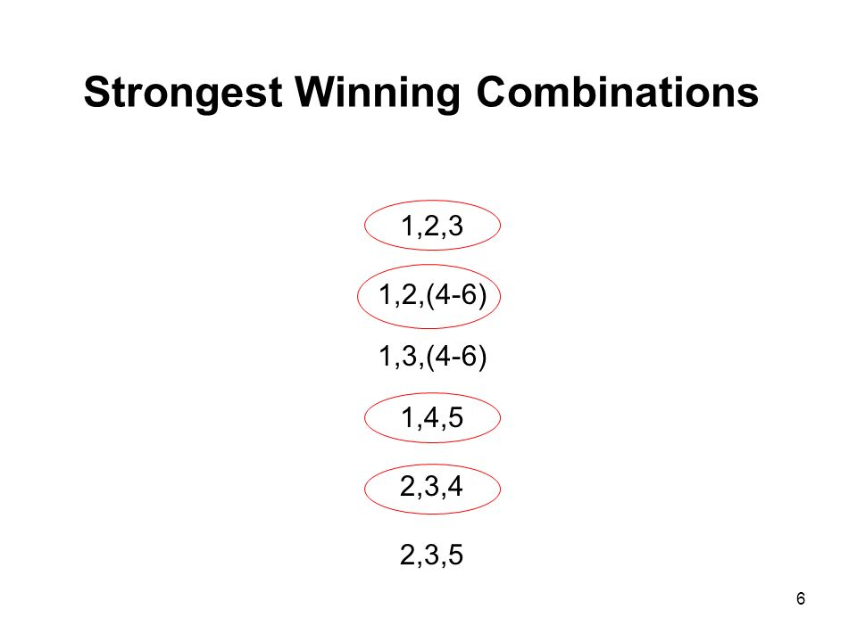 Strongest Winning Combinations