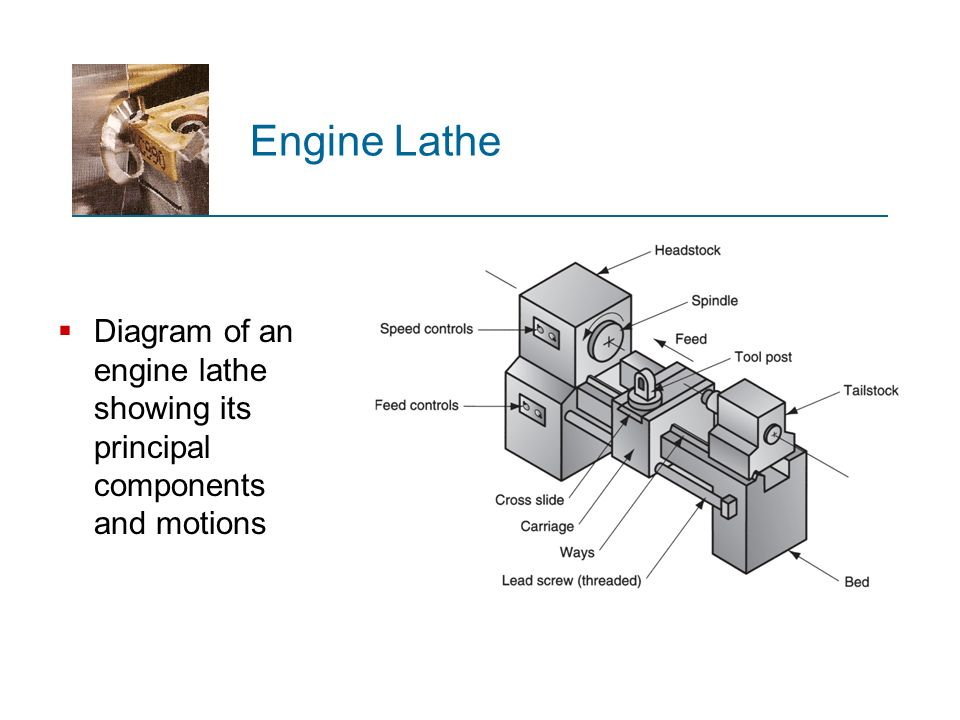 Lecture 7 Theory Of Metal Machining Ppt Download