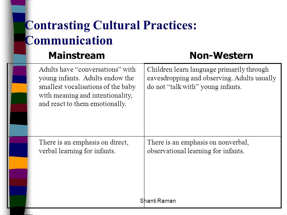 Contrasting Cultural Practices: Communication