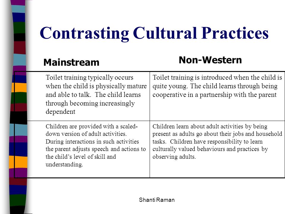 Contrasting Cultural Practices