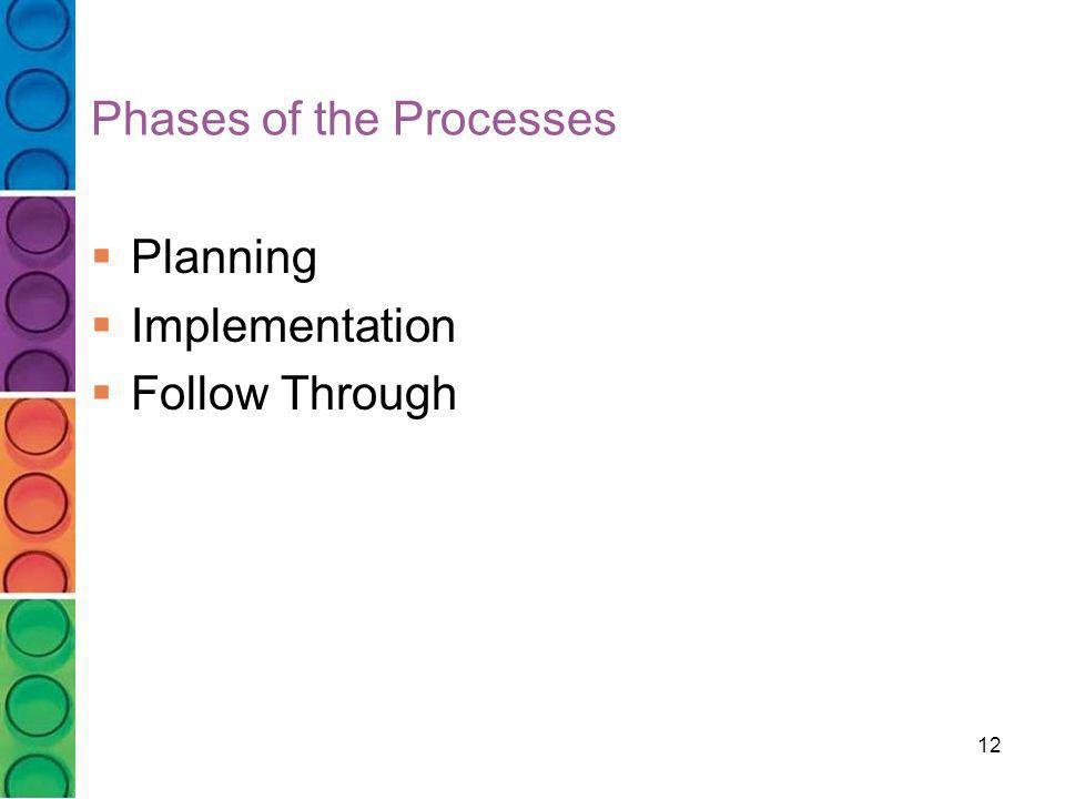 Phases of the Processes