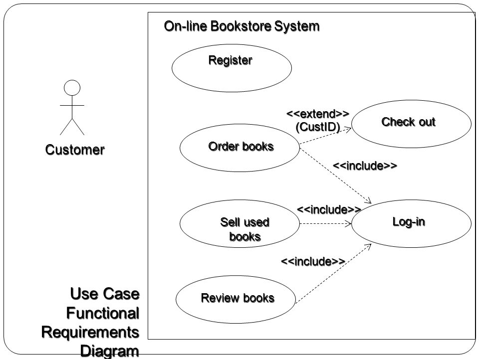 Object oriented system anaysis and design ppt download use case functional requirements diagram ccuart Images