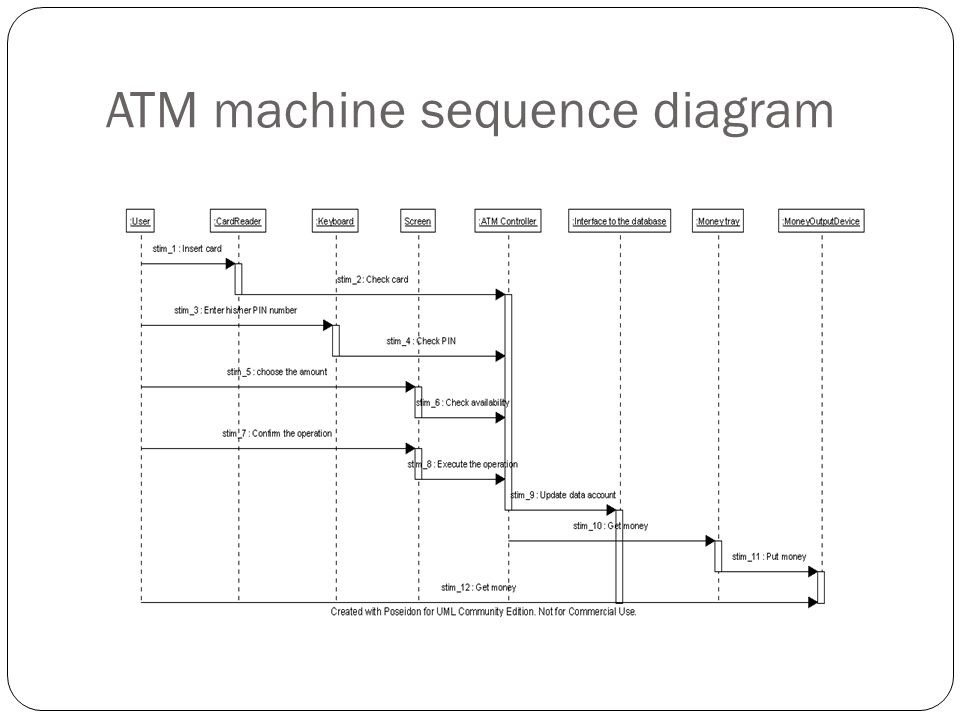 Object oriented system anaysis and design ppt download 76 atm machine sequence diagram ccuart Choice Image