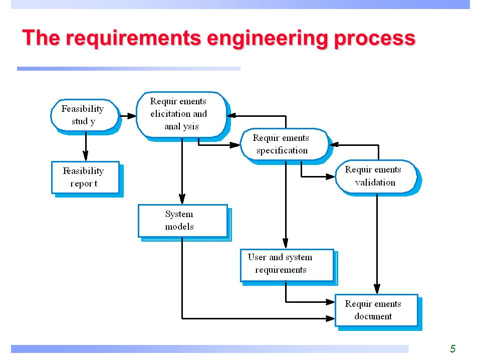 Requirement Ysis | 7 Requirements Engineering Processes Ppt Video Online Download