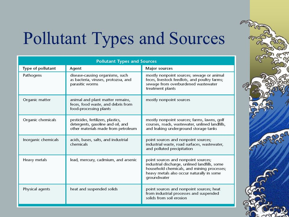 Pollutant Types and Sources