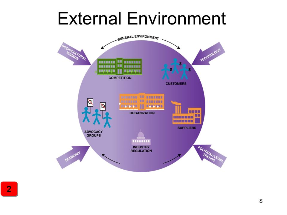 the external competitive environment at lenova Environment, social environment, political environment, legislation and pressure groups, a company will be able to adopt the particular way of action, which will assure its performance and advantages on present and potential competitors.