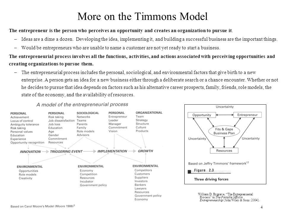 timmons model of entrepreneurship