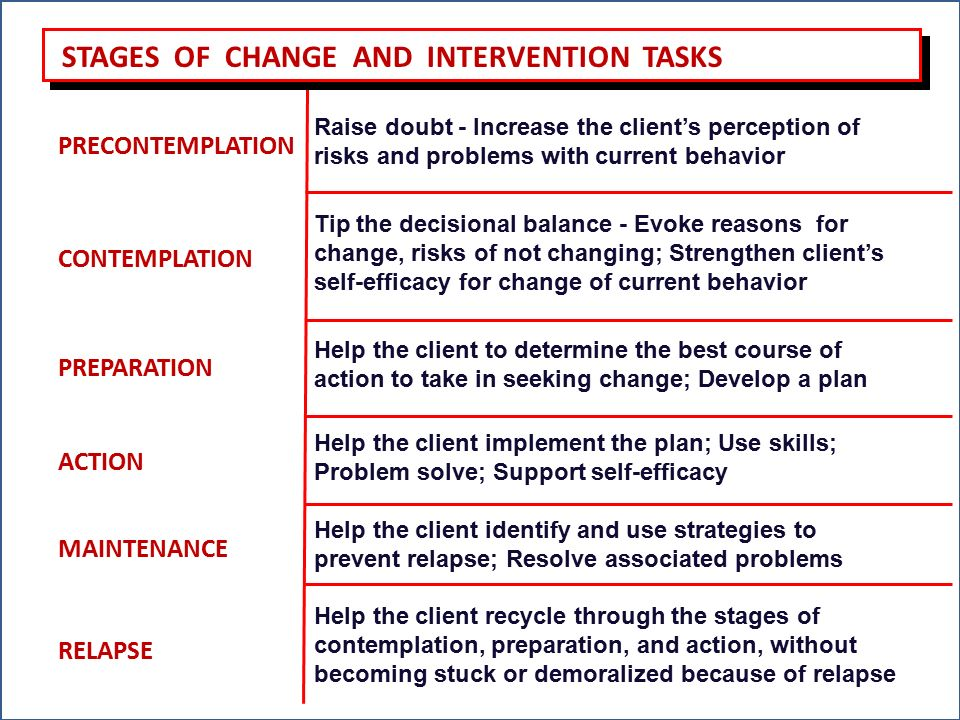 The Process Of Human Behavior Change Ppt Video Online Download