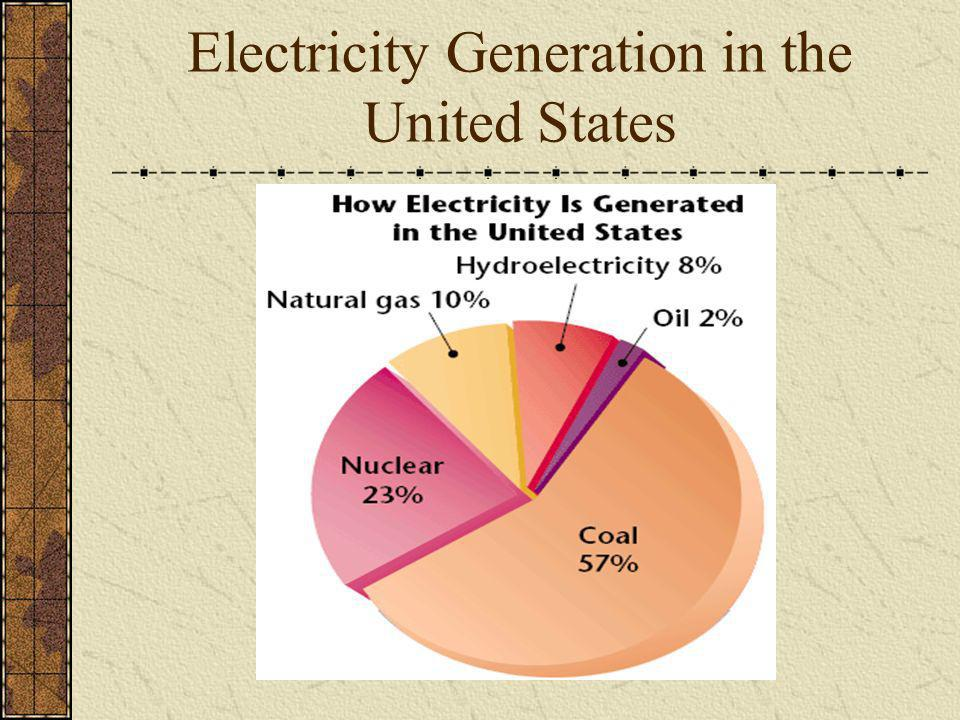 Electricity Generation in the United States