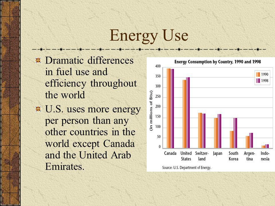 Energy Use Dramatic differences in fuel use and efficiency throughout the world.