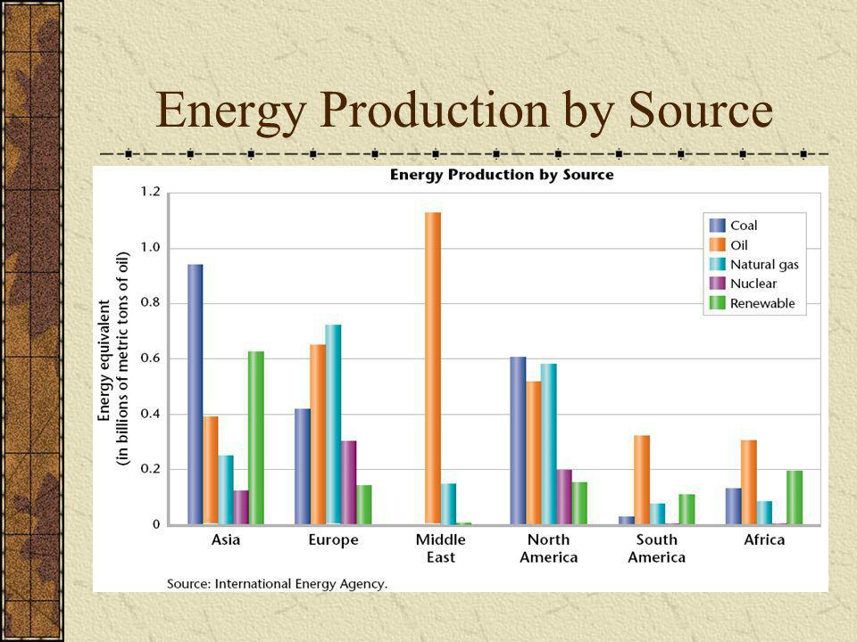 Energy Production by Source
