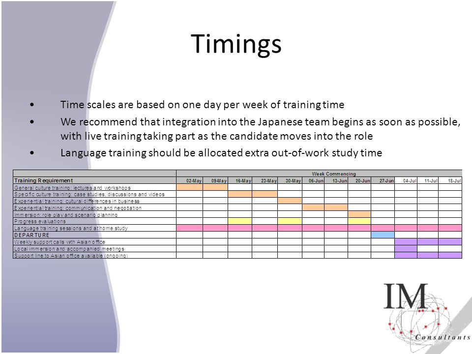 Timings Time scales are based on one day per week of training time
