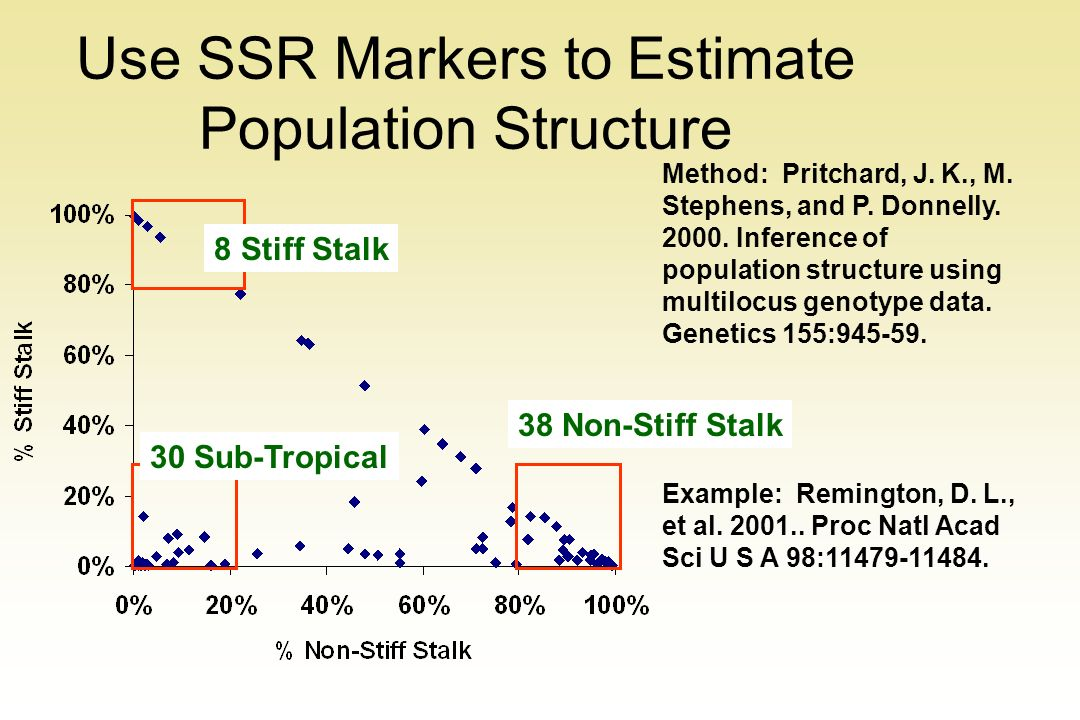 Use SSR Markers to Estimate Population Structure