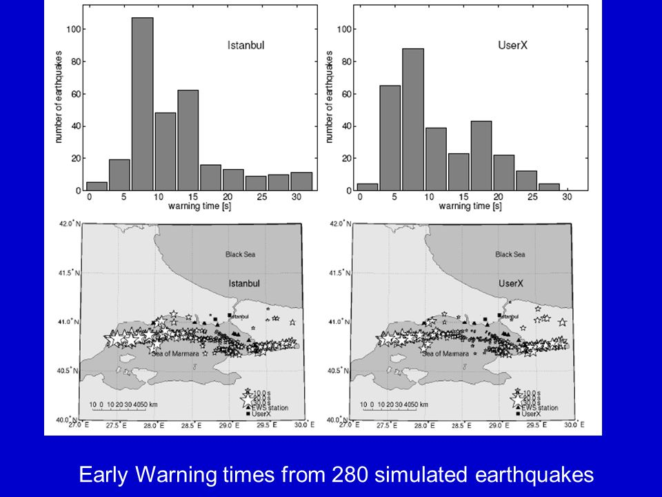 Early Warning times from 280 simulated earthquakes