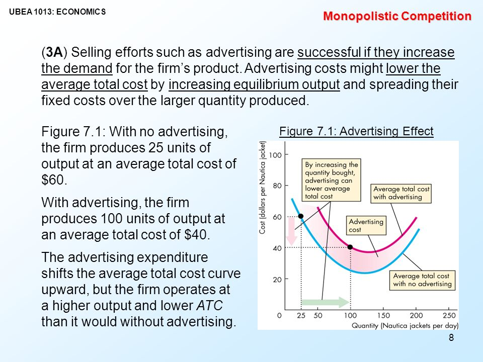 Figure 71 Advertising Effect 9 Identifying Monopolistic Competition
