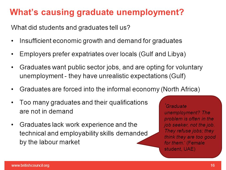 What's causing graduate unemployment