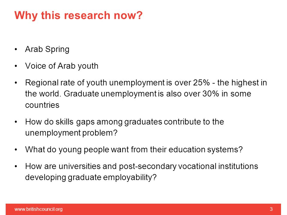 Why this research now Arab Spring Voice of Arab youth
