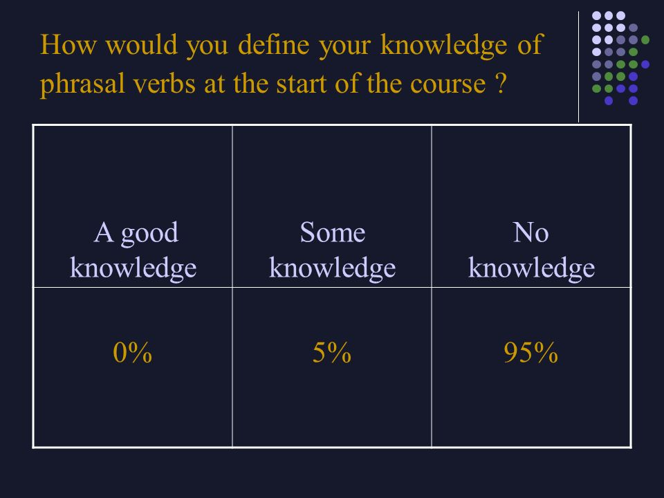 How would you define your knowledge of phrasal verbs at the start of the course