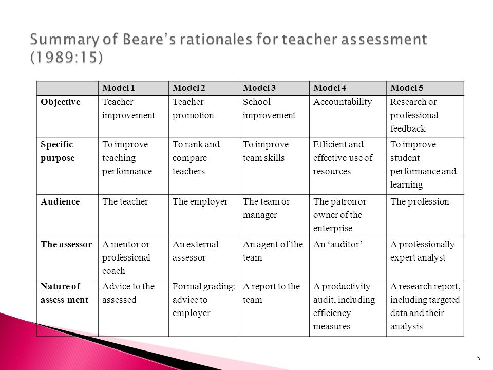 Summary of Beare's rationales for teacher assessment (1989:15)
