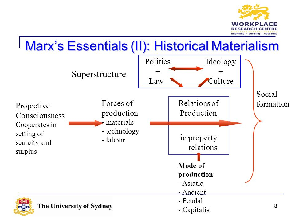 Marx's Essentials (II): Historical Materialism