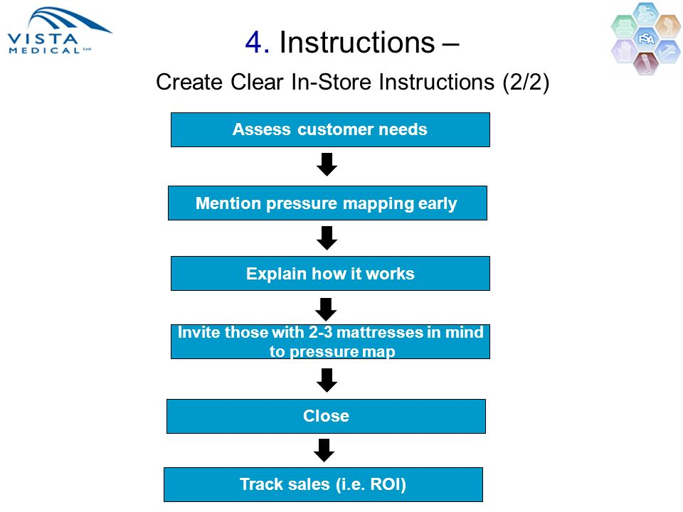 4. Instructions – Create Clear In-Store Instructions (2/2)
