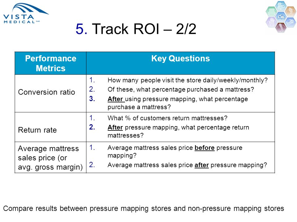 5. Track ROI – 2/2 Performance Metrics Key Questions Conversion ratio