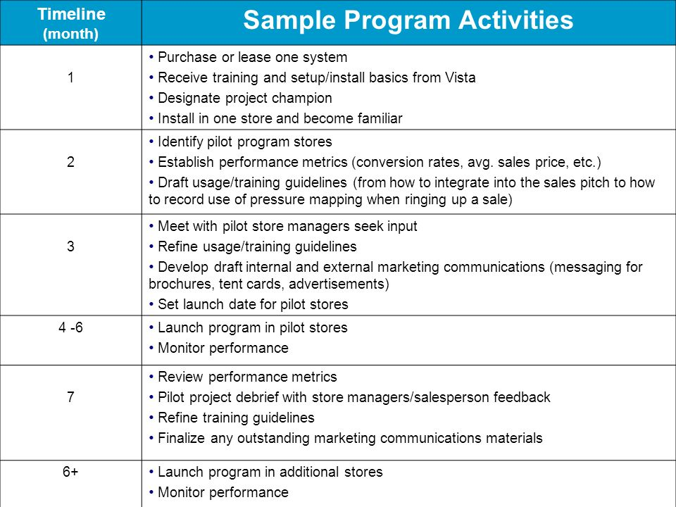 Sample Program Activities