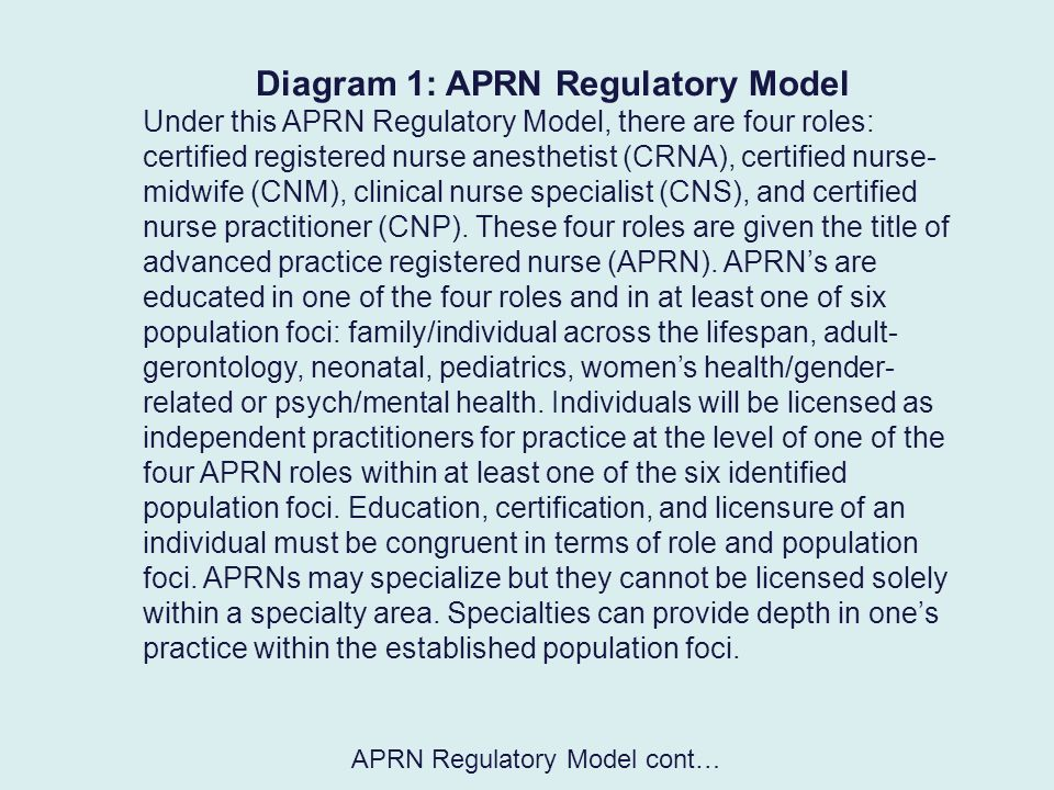 Diagram 1: APRN Regulatory Model