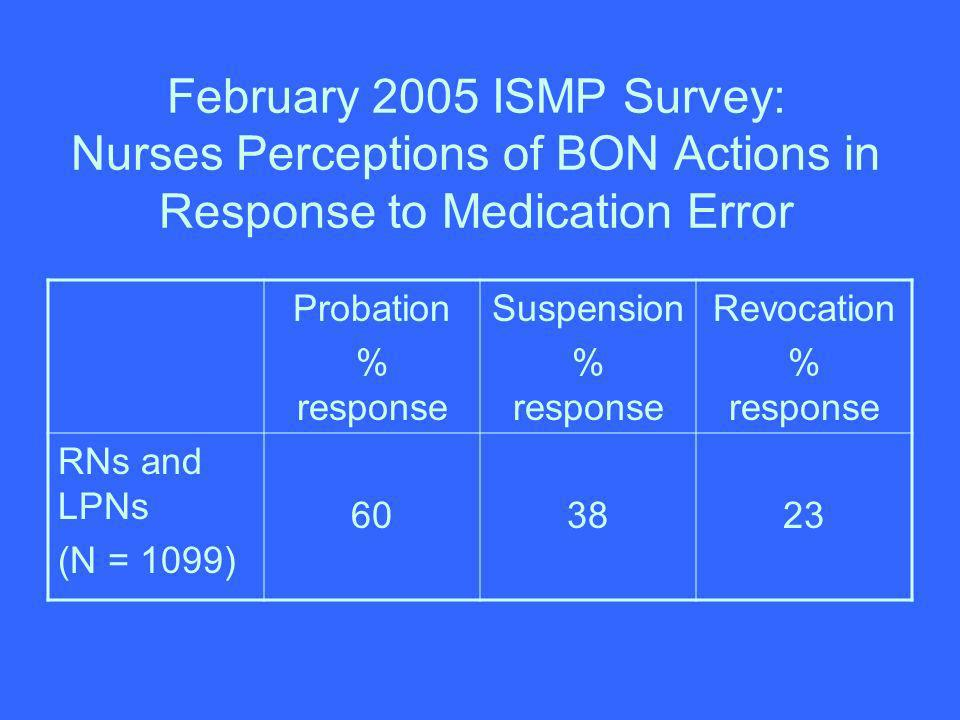 February 2005 ISMP Survey: Nurses Perceptions of BON Actions in Response to Medication Error