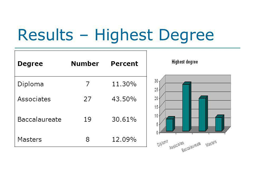 Results – Highest Degree