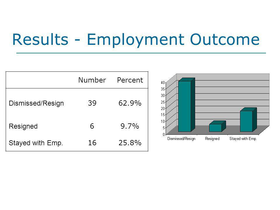 Results - Employment Outcome